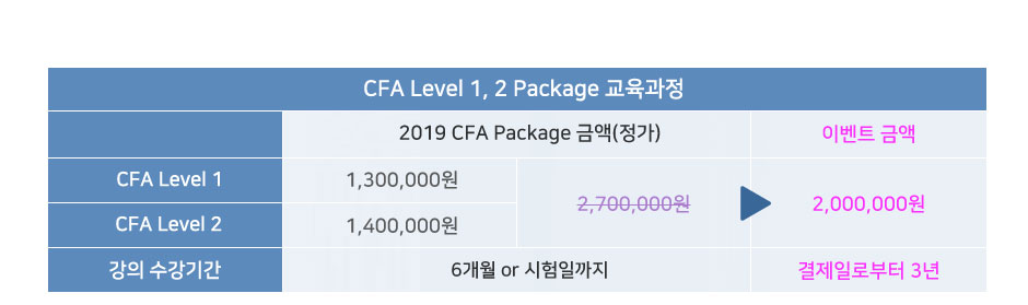 CFA Level1,2 Package 교육과정