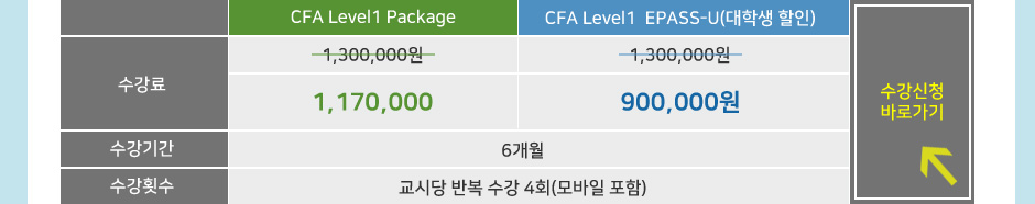 CFA Level1 Package 수강신청 바로가기