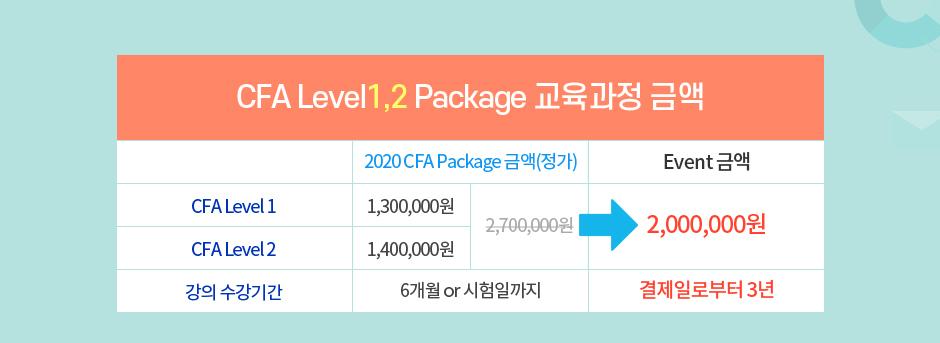 CFA Level 1, 2, 3 안심수강 Package