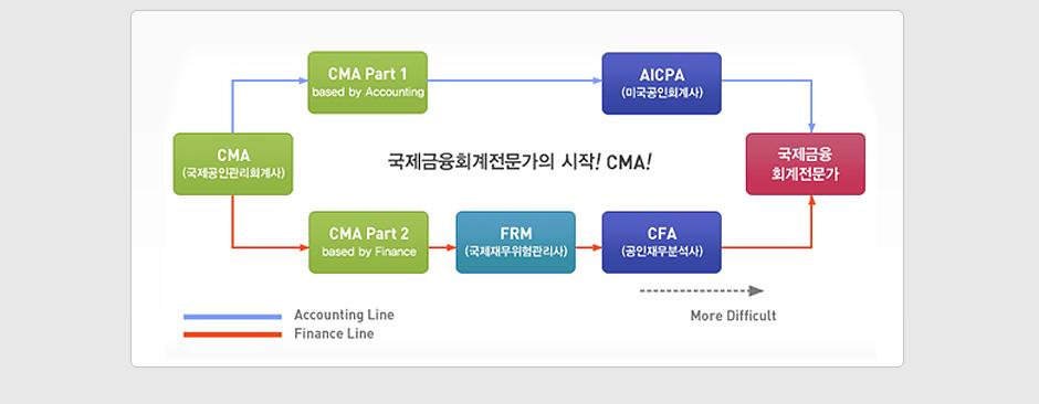 2020 CMA 정규이론 종합과정