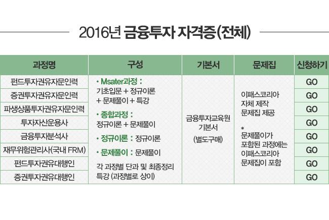2016년 금융투자자격증(전체)