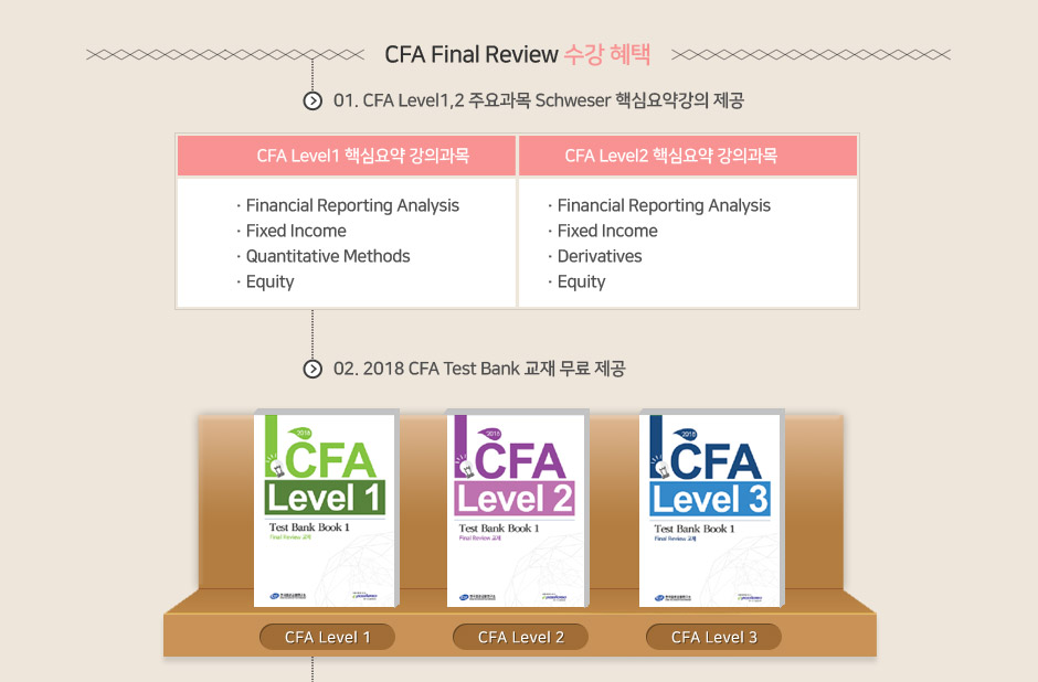 CFA final review