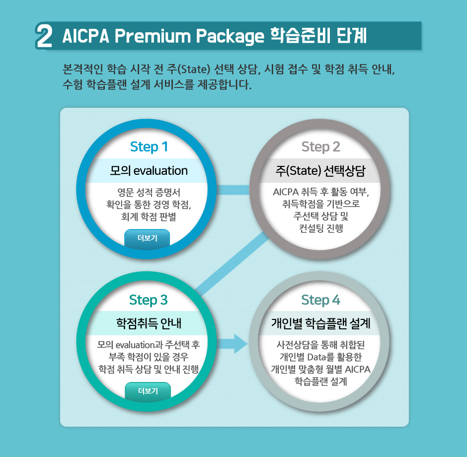 AICPA Premium Package 최신 과정 오픈